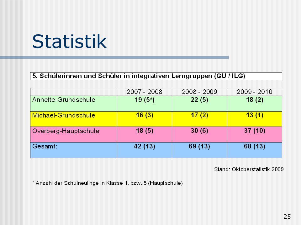 25 Statistik