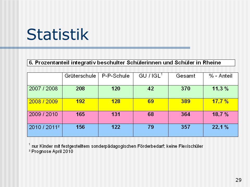 29 Statistik