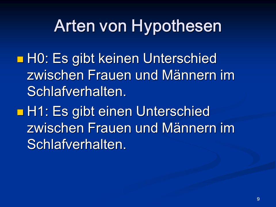 9 Arten von Hypothesen H0: Es gibt keinen Unterschied zwischen Frauen und Männern im Schlafverhalten. H0: Es gibt keinen Unterschied zwischen Frauen u