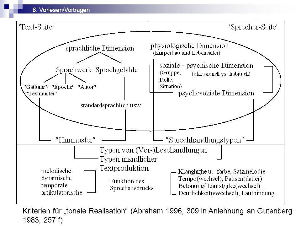 """6. Vorlesen/Vortragen Kriterien für """"tonale Realisation"""" (Abraham 1996, 309 in Anlehnung an Gutenberg 1983, 257 f)"""