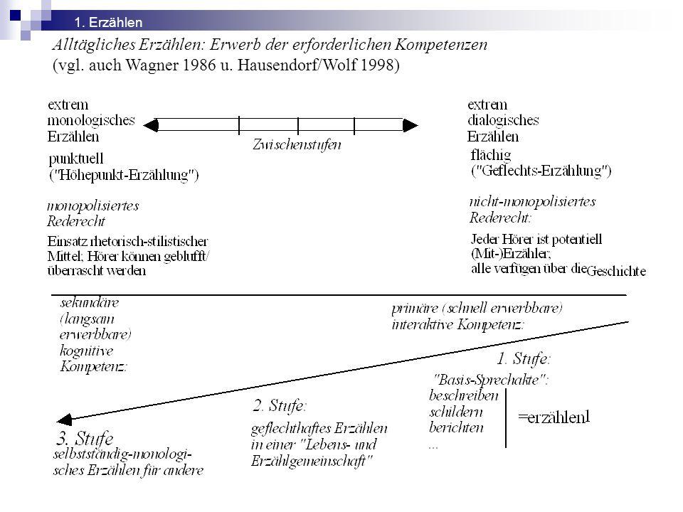 Alltägliches Erzählen: Erwerb der erforderlichen Kompetenzen (vgl. auch Wagner 1986 u. Hausendorf/Wolf 1998) 1. Erzählen