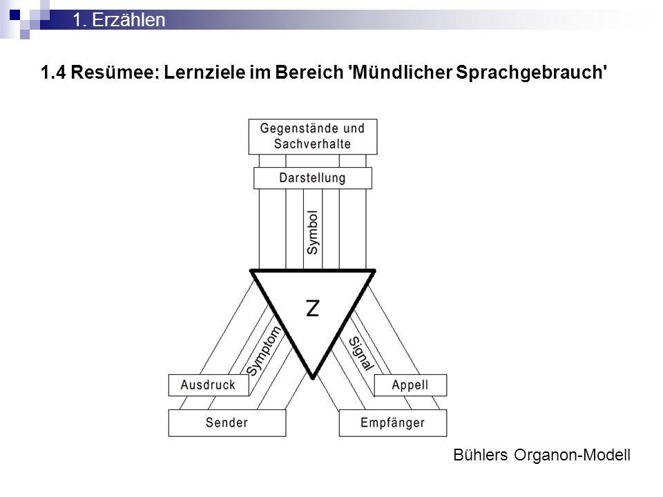 1.4 Resümee: Lernziele im Bereich 'Mündlicher Sprachgebrauch' 1. Erzählen Bühlers Organon-Modell