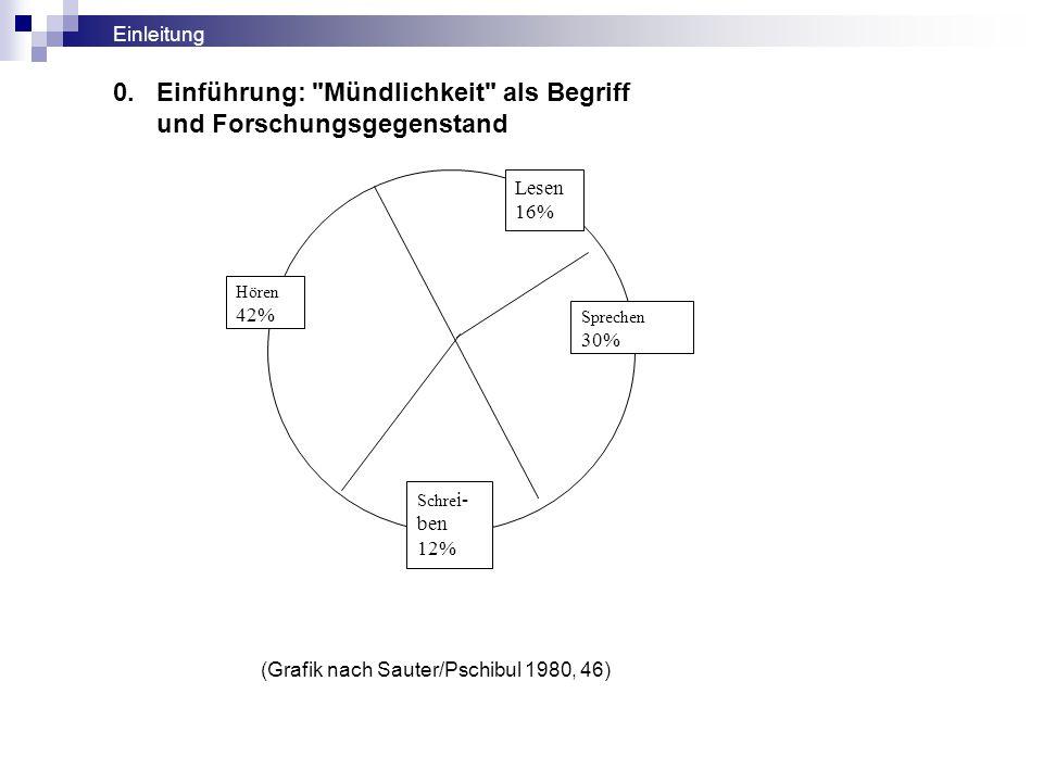 6.1 Zwischen Mündlichkeit und Schriftlichkeit 6. Vorlesen/Vortragen Verba volant, scripta manent.