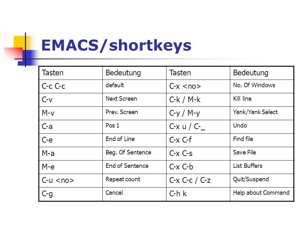 EMACS/shortkeys TastenBedeutungTastenBedeutung C-c default C-x No. Of Windows C-v Next Screen C-k / M-k Kill line M-v Prev. Screen C-y / M-y Yank/Yank