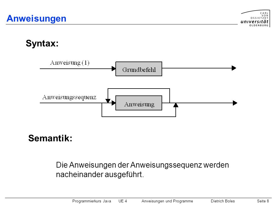 Programmierkurs JavaUE 4 Anweisungen und ProgrammeDietrich BolesSeite 9 Hamster-Programme Syntax: Semantik: Beim Aufruf des Programms wird die Anweisungssequenz ausgeführt.