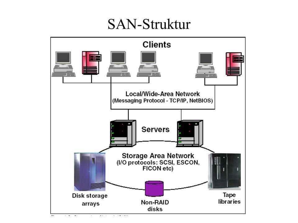 SAN-Struktur
