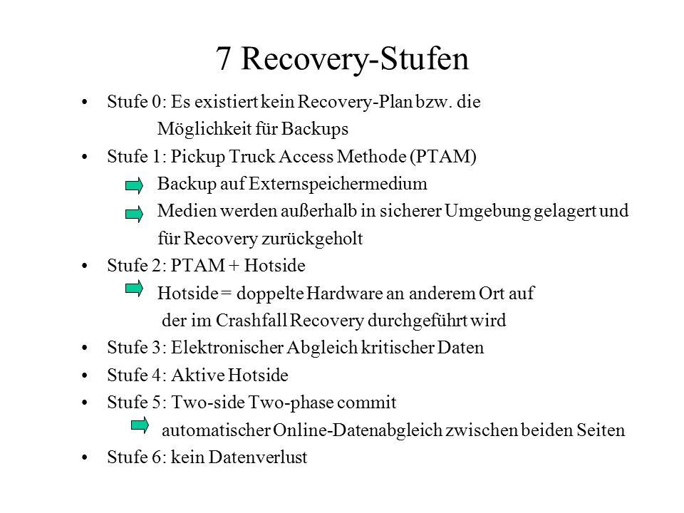 7 Recovery-Stufen Stufe 0: Es existiert kein Recovery-Plan bzw. die Möglichkeit für Backups Stufe 1: Pickup Truck Access Methode (PTAM) Backup auf Ext