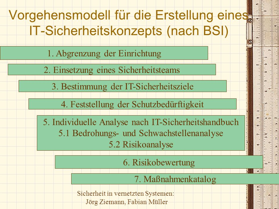 Sicherheit in vernetzten Systemen: Jörg Ziemann, Fabian Müller Vorgehensmodell für die Erstellung eines IT-Sicherheitskonzepts (nach BSI) 1. Abgrenzun