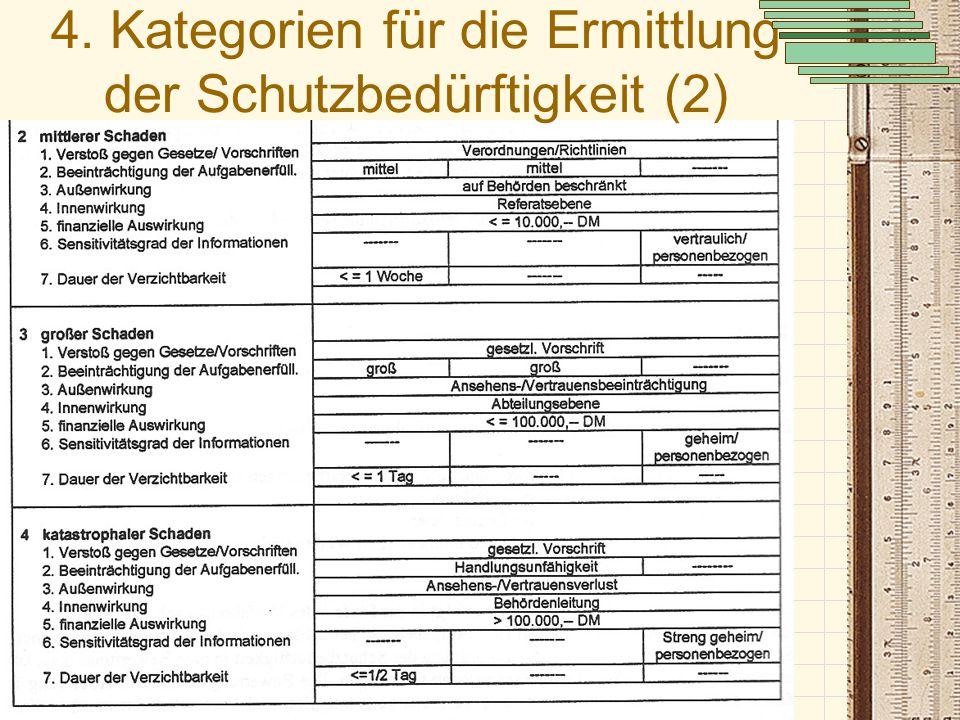 Sicherheit in vernetzten Systemen: Jörg Ziemann, Fabian Müller 4. Kategorien für die Ermittlung der Schutzbedürftigkeit (2)