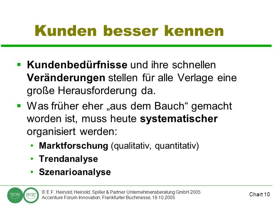Chart 10 © E.F. Heinold, Heinold, Spiller & Partner Unternehmensberatung GmbH 2005 Accenture Forum Innovation, Frankfurter Buchmesse, 19.10.2005 Kunde