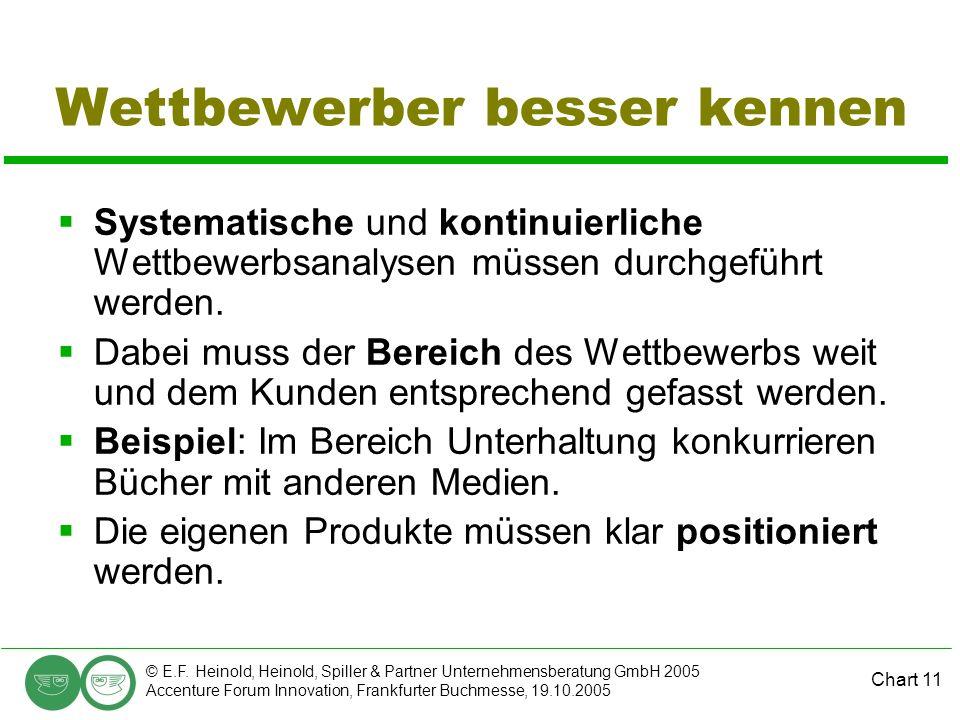 Chart 11 © E.F. Heinold, Heinold, Spiller & Partner Unternehmensberatung GmbH 2005 Accenture Forum Innovation, Frankfurter Buchmesse, 19.10.2005 Wettb
