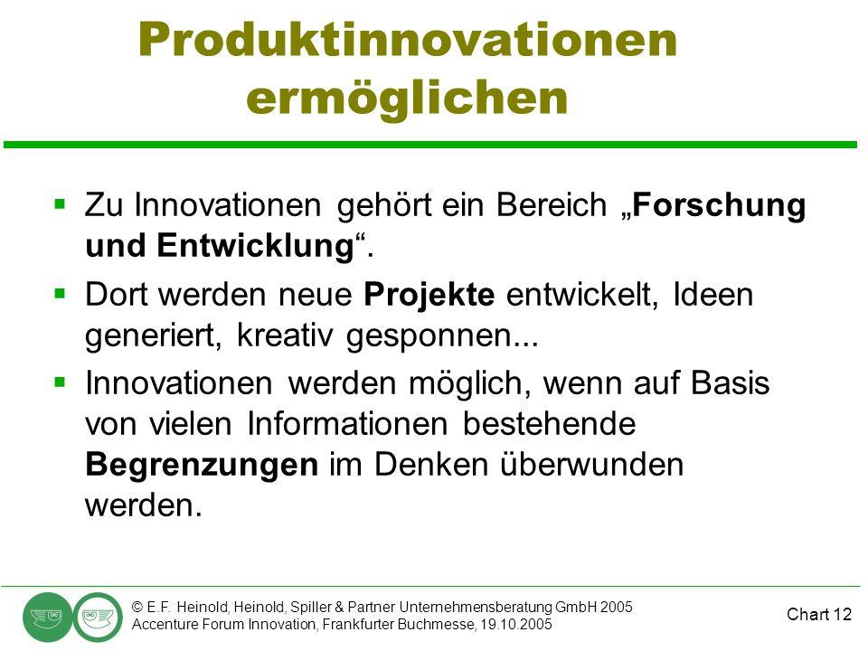 Chart 12 © E.F. Heinold, Heinold, Spiller & Partner Unternehmensberatung GmbH 2005 Accenture Forum Innovation, Frankfurter Buchmesse, 19.10.2005 Produ
