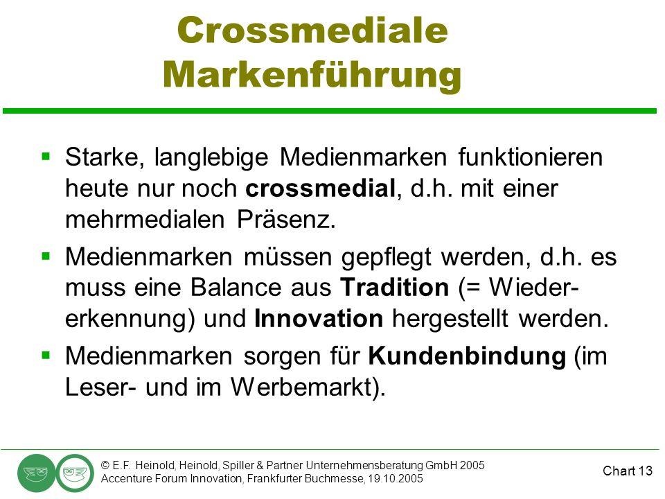 Chart 13 © E.F. Heinold, Heinold, Spiller & Partner Unternehmensberatung GmbH 2005 Accenture Forum Innovation, Frankfurter Buchmesse, 19.10.2005 Cross