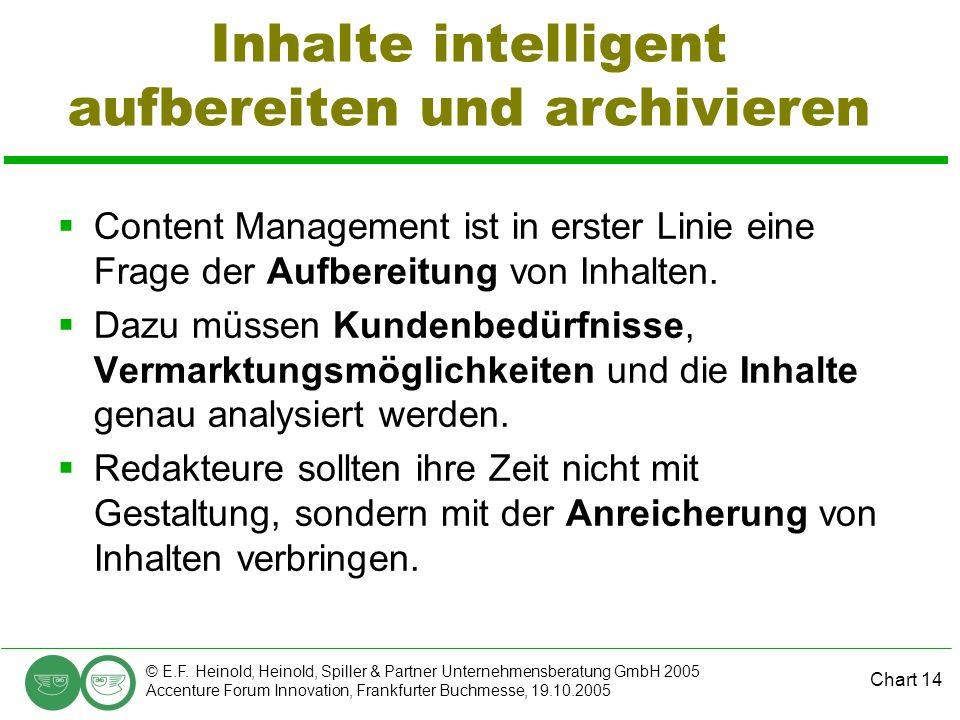 Chart 14 © E.F. Heinold, Heinold, Spiller & Partner Unternehmensberatung GmbH 2005 Accenture Forum Innovation, Frankfurter Buchmesse, 19.10.2005 Inhal