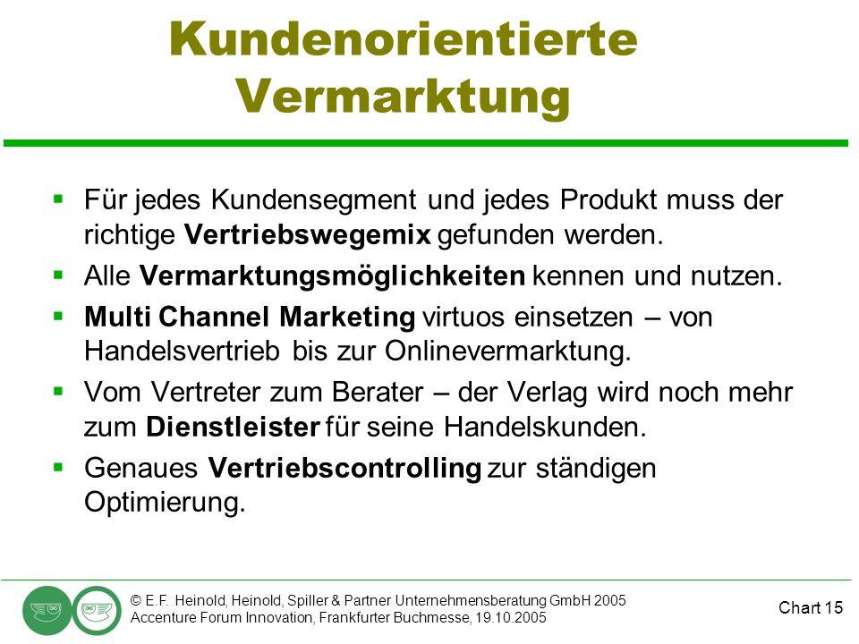 Chart 15 © E.F. Heinold, Heinold, Spiller & Partner Unternehmensberatung GmbH 2005 Accenture Forum Innovation, Frankfurter Buchmesse, 19.10.2005 Kunde