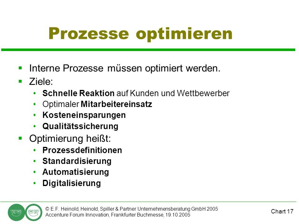 Chart 17 © E.F. Heinold, Heinold, Spiller & Partner Unternehmensberatung GmbH 2005 Accenture Forum Innovation, Frankfurter Buchmesse, 19.10.2005 Proze