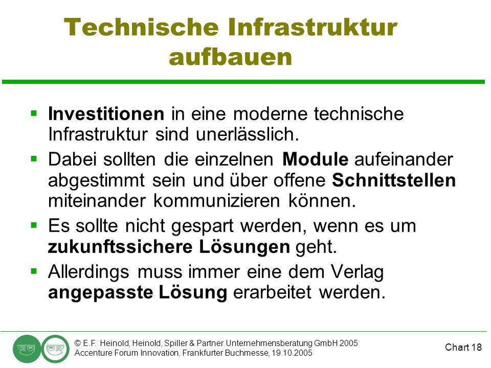 Chart 18 © E.F. Heinold, Heinold, Spiller & Partner Unternehmensberatung GmbH 2005 Accenture Forum Innovation, Frankfurter Buchmesse, 19.10.2005 Techn