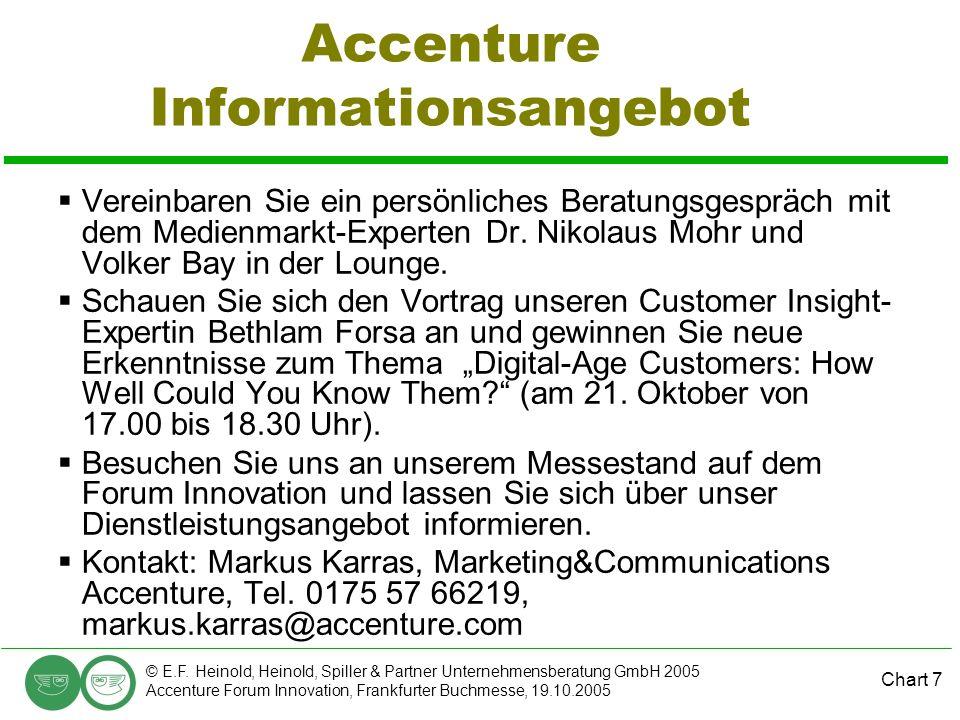 Chart 7 © E.F. Heinold, Heinold, Spiller & Partner Unternehmensberatung GmbH 2005 Accenture Forum Innovation, Frankfurter Buchmesse, 19.10.2005 Accent