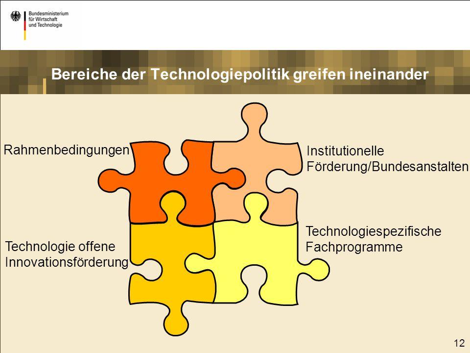 12 Rahmenbedingungen Technologiespezifische Fachprogramme Institutionelle Förderung/Bundesanstalten Bereiche der Technologiepolitik greifen ineinander