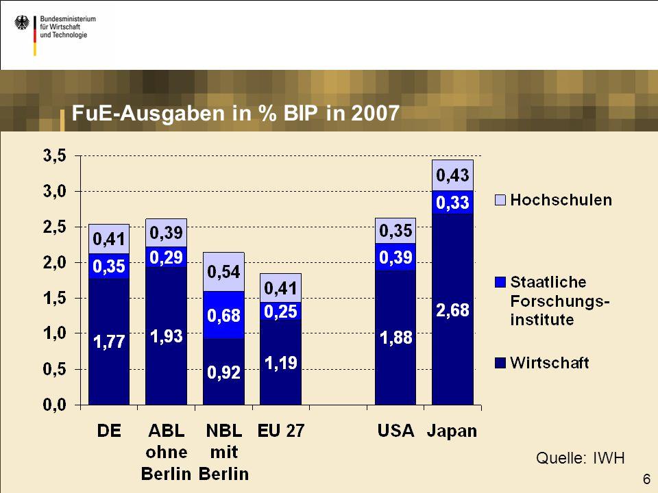 6 FuE-Ausgaben in % BIP in 2007 Quelle: IWH