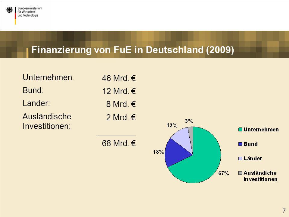 7 46 Mrd. € 12 Mrd. € 8 Mrd. € 2 Mrd. € 68 Mrd. € Unternehmen: Bund: Länder: Ausländische Investitionen: Finanzierung von FuE in Deutschland (2009)