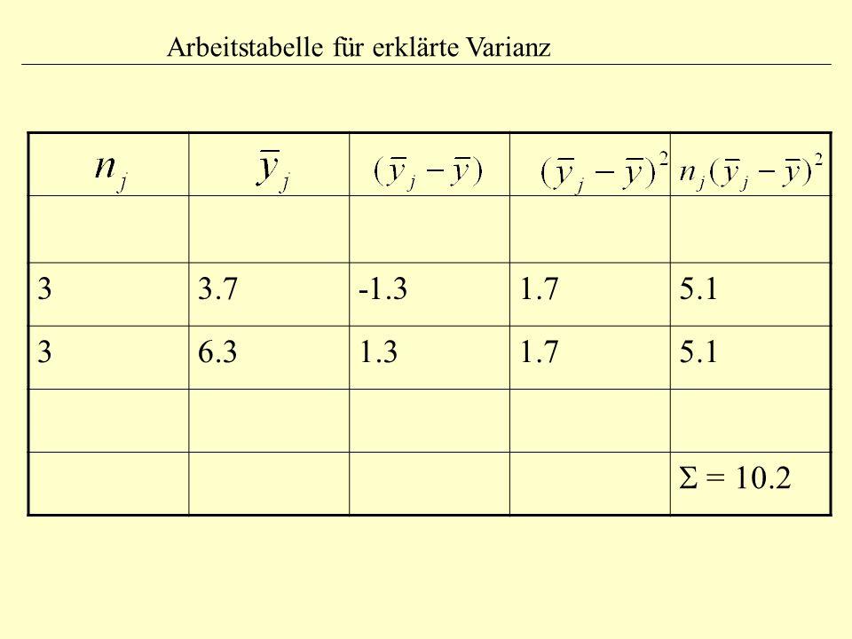 33.7-1.31.75.1 36.31.31.75.1  = 10.2 Arbeitstabelle für erklärte Varianz
