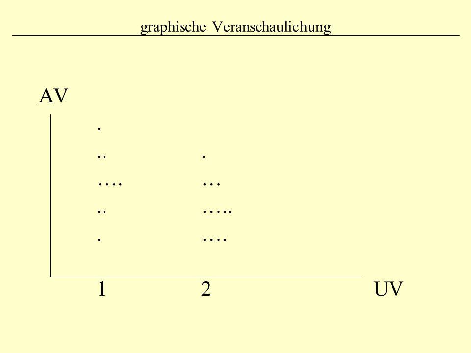 graphische Veranschaulichung AV.... …. ….. …... …. 1 2 UV