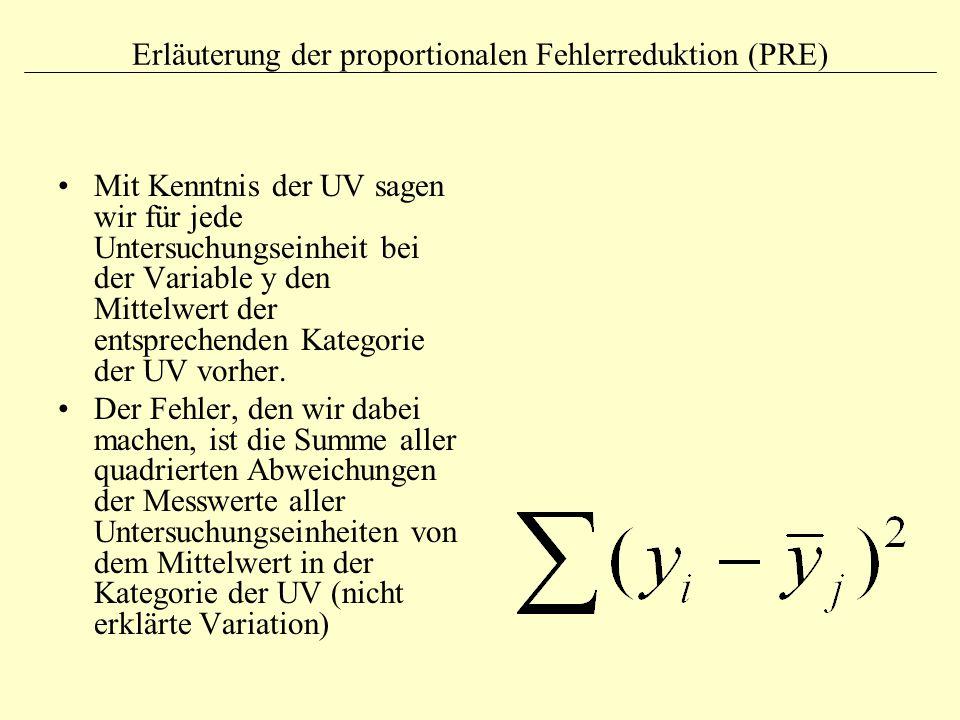 Erläuterung der proportionalen Fehlerreduktion (PRE) Mit Kenntnis der UV sagen wir für jede Untersuchungseinheit bei der Variable y den Mittelwert der