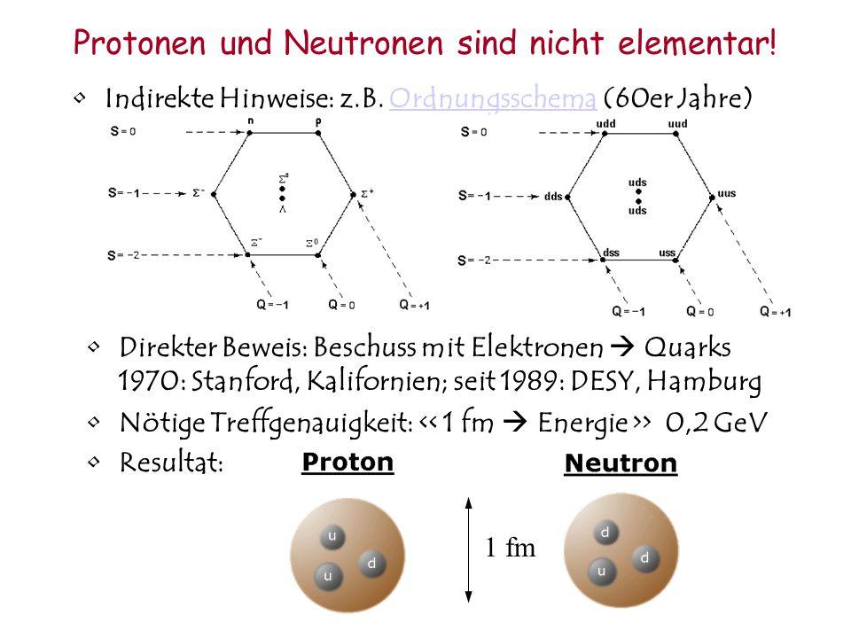 Die Struktur des Atoms Beschuss mit Heliumkernen Größe: 1.5 fm, Treffgenauigkeit: 1 fm 1911 Rutherford: auf Goldfolie Atomdurchmesser: 100.000 fm Hart