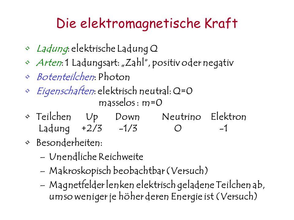 Was ist eigentlich eine Ladung? Eine Fundamentale Eigenschaft eines Teilchens Ladungen sind Additiv: Ladung(A+B) = Ladung(A) + Ladung(B) Ladungen komm