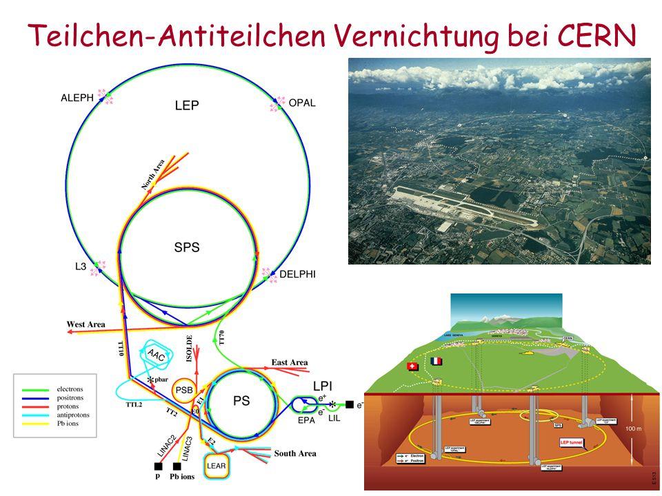 Antimaterie Zu jedem Bausteinteilchen existiert ein Antiteilchen mit umgekehrten Ladungsvorzeichen Sonst sind alle Eigenschaften (Masse, Lebensdauer)