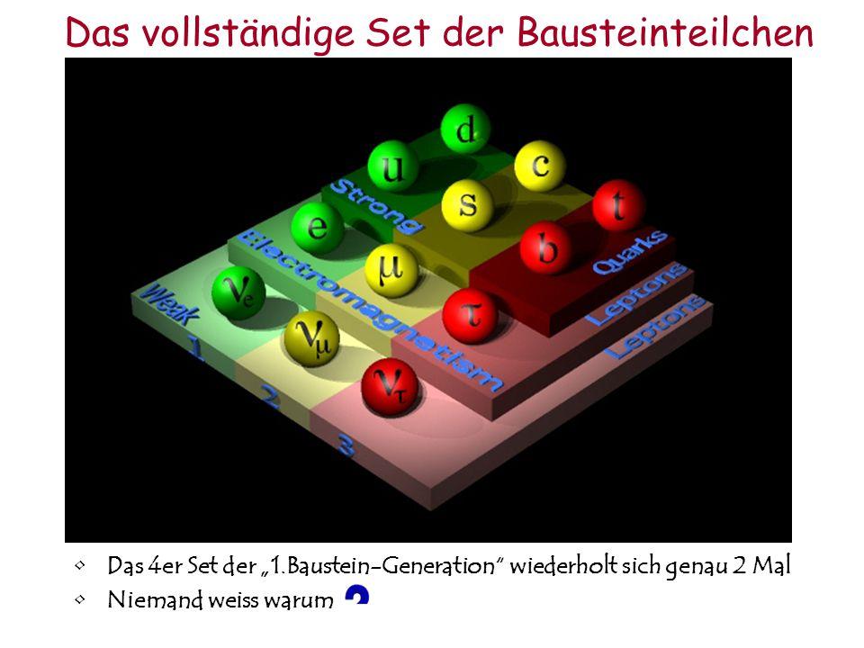 """Zusammenfassung """"Kräfte"""" Die unterschiedlichen Ladungen bewirken unterschiedliche Kräfte zwischen Teilchen Sie erklären auch das unterschiedliche Verh"""