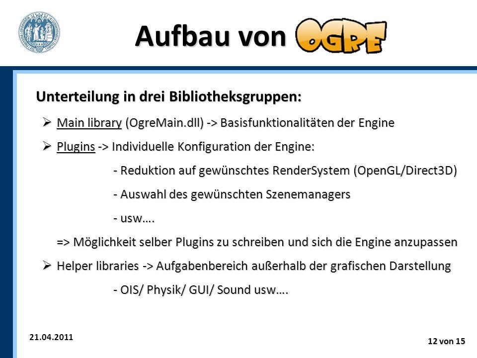 21.04.2011 12 von 15 Aufbau von Unterteilung in drei Bibliotheksgruppen:  Main library (OgreMain.dll) -> Basisfunktionalitäten der Engine  Plugins -> Individuelle Konfiguration der Engine: - Reduktion auf gewünschtes RenderSystem (OpenGL/Direct3D) - Auswahl des gewünschten Szenemanagers - usw….