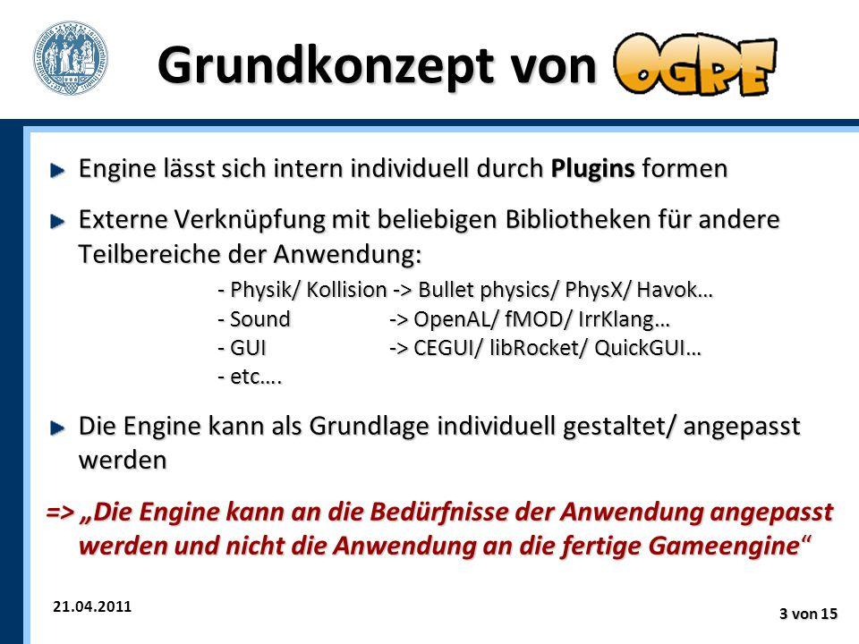 21.04.2011 3 von 15 Grundkonzept von Engine lässt sich intern individuell durch Plugins formen Externe Verknüpfung mit beliebigen Bibliotheken für andere Teilbereiche der Anwendung: - Physik/ Kollision -> Bullet physics/ PhysX/ Havok… - Sound -> OpenAL/ fMOD/ IrrKlang… - GUI -> CEGUI/ libRocket/ QuickGUI… - etc….