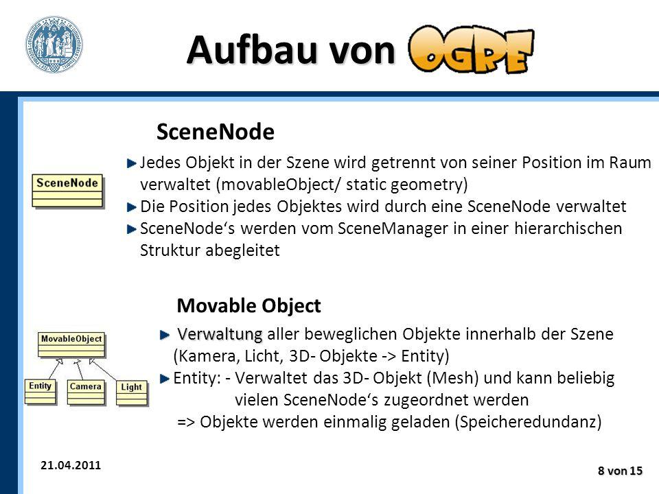 21.04.2011 8 von 15 Aufbau von SceneNode Jedes Objekt in der Szene wird getrennt von seiner Position im Raum verwaltet (movableObject/ static geometry) Die Position jedes Objektes wird durch eine SceneNode verwaltet SceneNode's werden vom SceneManager in einer hierarchischen Struktur abegleitet Movable Object Verwaltung Verwaltung aller beweglichen Objekte innerhalb der Szene (Kamera, Licht, 3D- Objekte -> Entity) Entity: - Verwaltet das 3D- Objekt (Mesh) und kann beliebig vielen SceneNode's zugeordnet werden => Objekte werden einmalig geladen (Speicheredundanz)