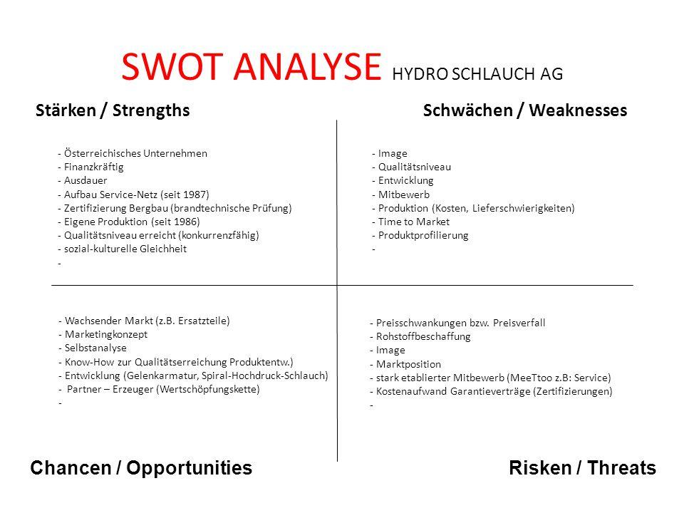 SWOT ANALYSE HYDRO SCHLAUCH AG Schwächen / Weaknesses Chancen / OpportunitiesRisken / Threats Stärken / Strengths - Österreichisches Unternehmen - Fin