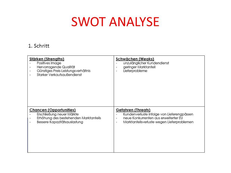 SWOT ANALYSE 1. Schritt