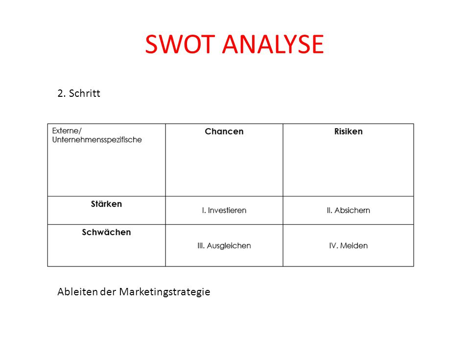 SWOT ANALYSE 2. Schritt Ableiten der Marketingstrategie