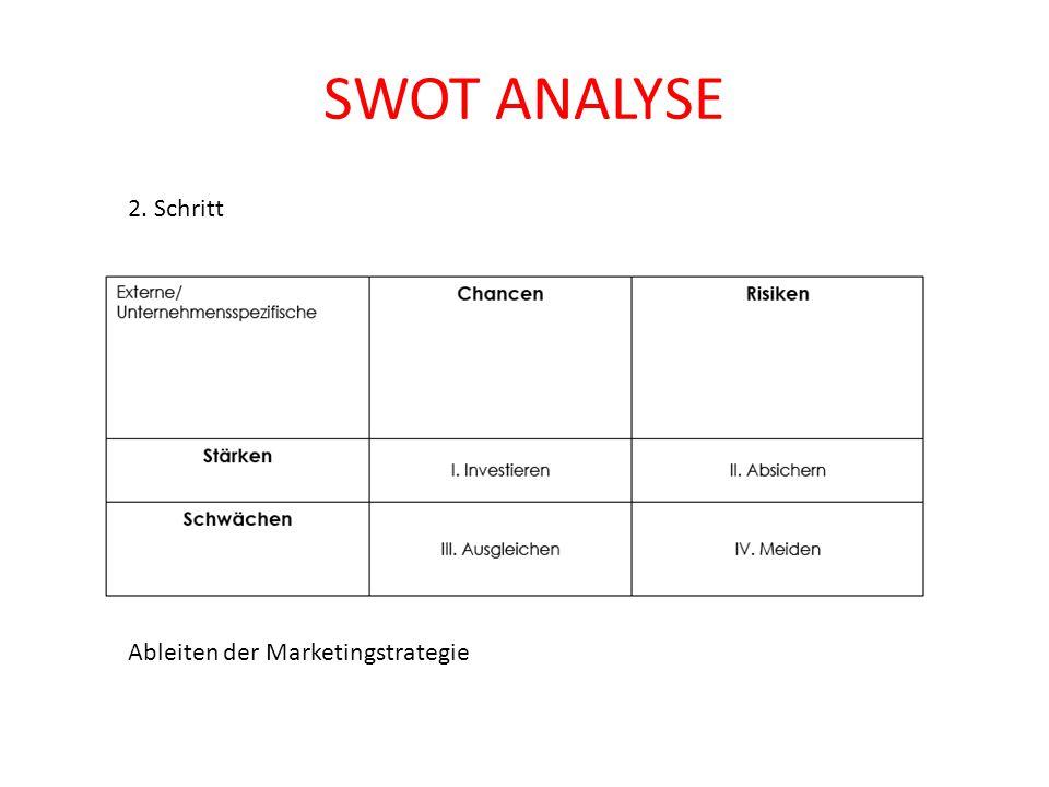 SWOT ANALYSE HYDRO SCHLAUCH AG Schwächen / Weaknesses Chancen / OpportunitiesRisken / Threats Stärken / Strengths - Österreichisches Unternehmen - Finanzkräftig - Ausdauer - Aufbau Service-Netz (seit 1987) - Zertifizierung Bergbau (brandtechnische Prüfung) - Eigene Produktion (seit 1986) - Qualitätsniveau erreicht (konkurrenzfähig) - sozial-kulturelle Gleichheit - - Image - Qualitätsniveau - Entwicklung - Mitbewerb - Produktion (Kosten, Lieferschwierigkeiten) - Time to Market - Produktprofilierung - - Wachsender Markt (z.B.