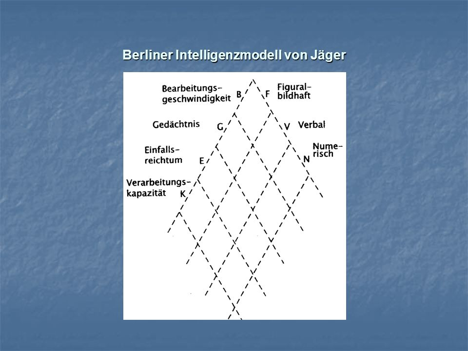 Berliner Intelligenzmodell von Jäger