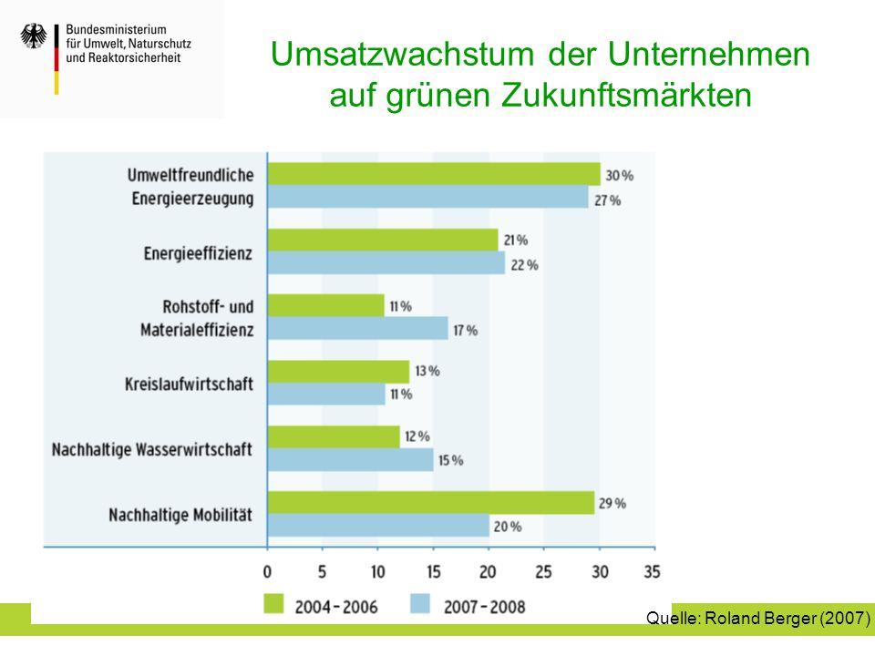 Umsatzwachstum der Unternehmen auf grünen Zukunftsmärkten Quelle: Roland Berger (2007)