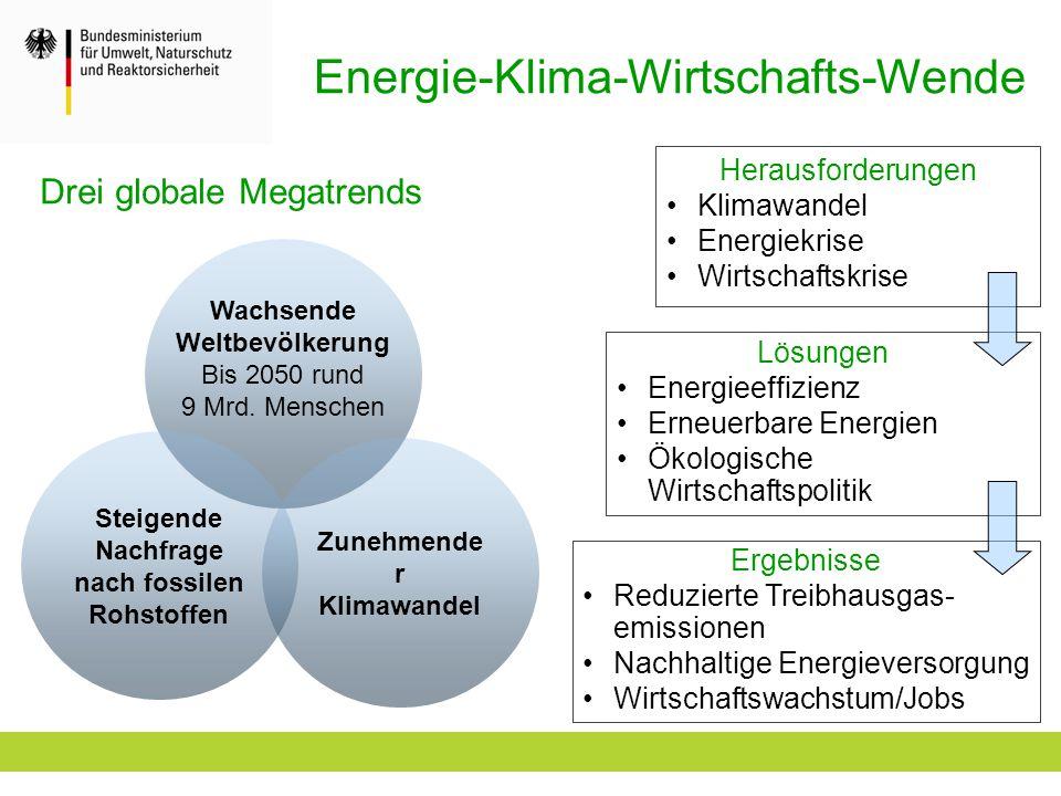 Energie-Klima-Wirtschafts-Wende Wachsende Weltbevölkerung Bis 2050 rund 9 Mrd. Menschen Steigende Nachfrage nach fossilen Rohstoffen Zunehmende r Klim