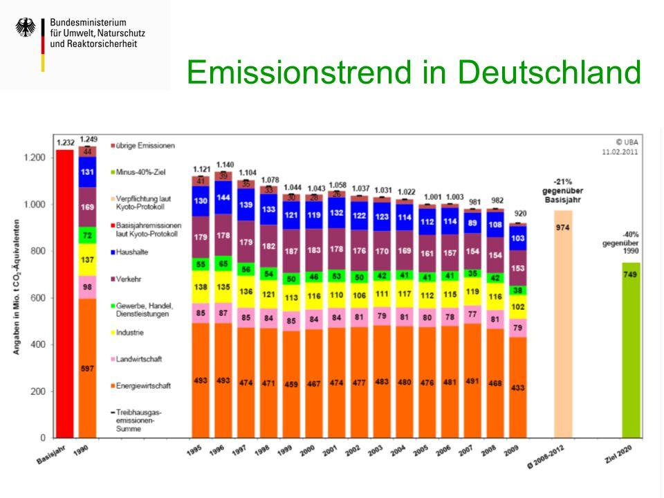 Emissionstrend in Deutschland