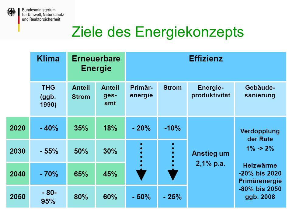 Ziele des Energiekonzepts KlimaErneuerbare Energie Effizienz THG (ggb. 1990) Anteil Strom Anteil ges- amt Primär- energie StromEnergie- produktivität
