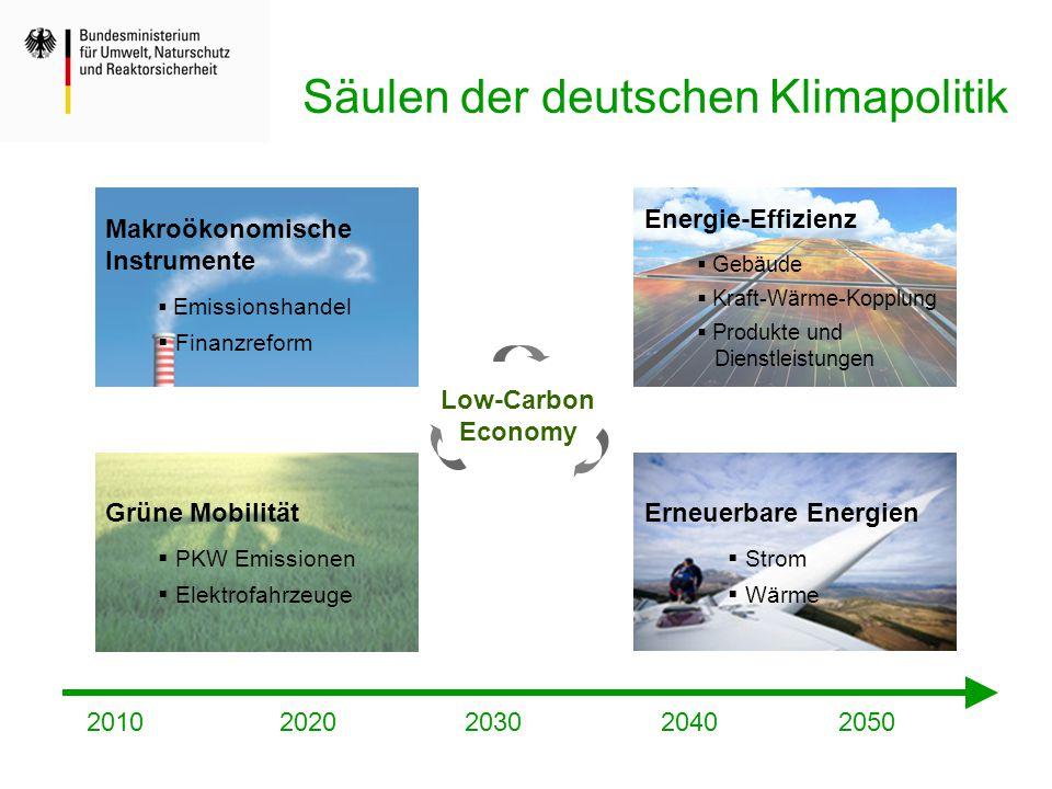 Säulen der deutschen Klimapolitik Energie-Effizienz  Gebäude  Kraft-Wärme-Kopplung  Produkte und Dienstleistungen Erneuerbare Energien  Strom  Wä