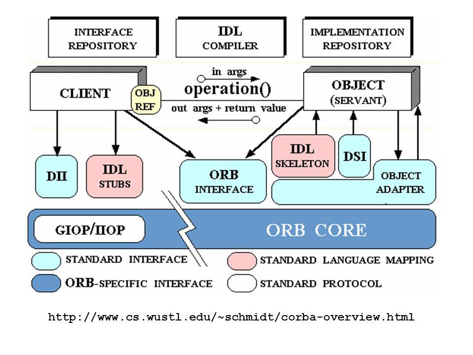 http://www.cs.wustl.edu/~schmidt/corba-overview.html