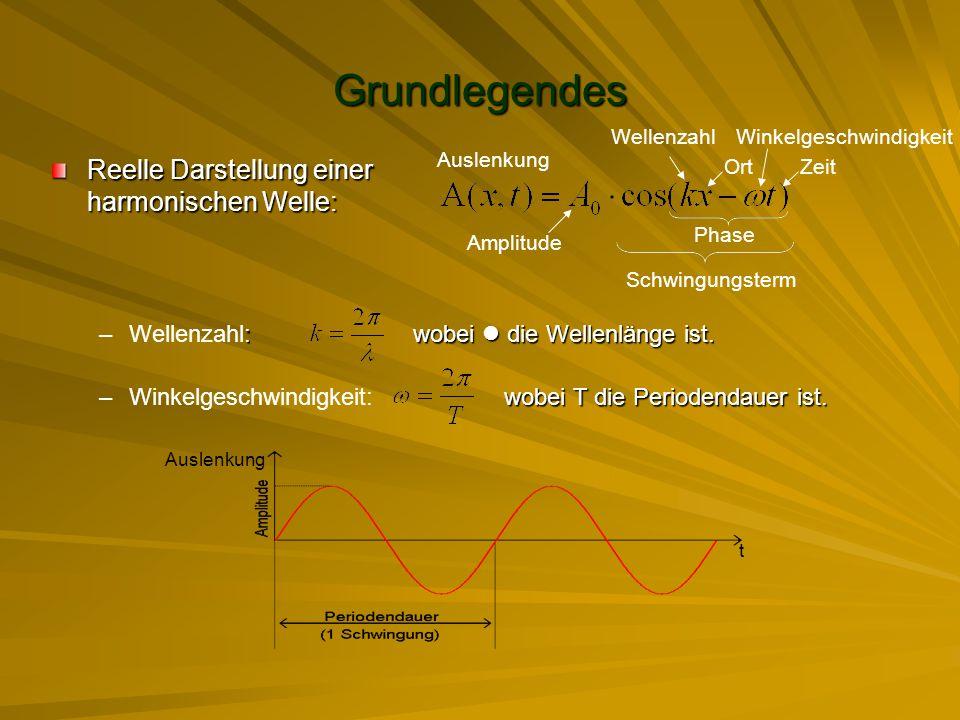Grundlegendes Reelle Darstellung einer harmonischen Welle: –: wobei die Wellenlänge ist. –Wellenzahl: wobei die Wellenlänge ist. –wobei T die Perioden