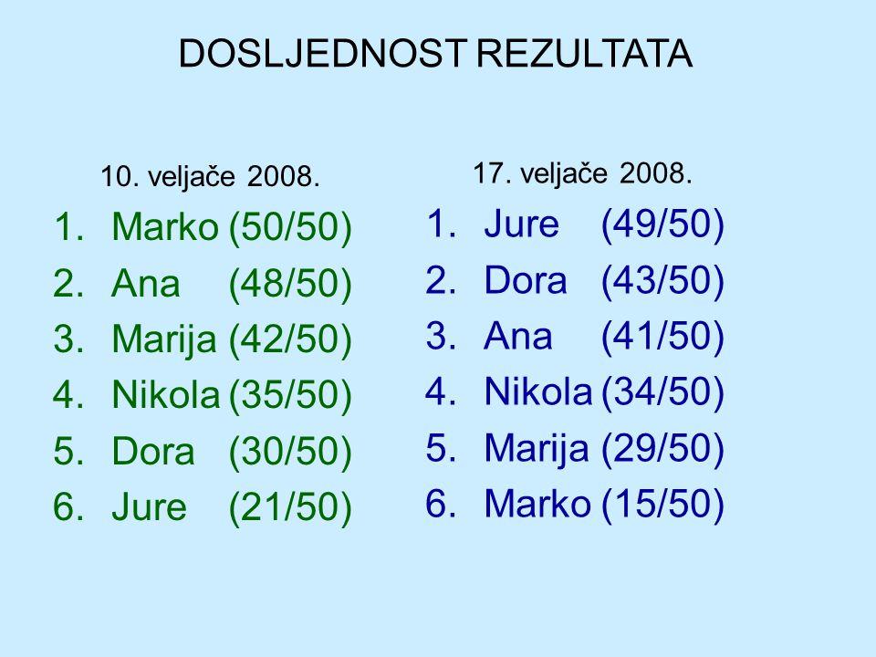 10. veljače 2008. 1.Marko(50/50) 2.Ana(48/50) 3.Marija(42/50) 4.Nikola(35/50) 5.Dora(30/50) 6.Jure(21/50) 17. veljače 2008. 1.Jure(49/50) 2.Dora(43/50
