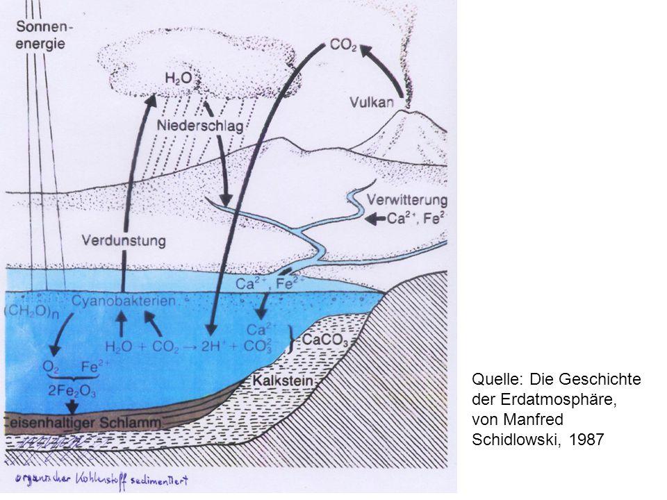 Quelle: Die Geschichte der Erdatmosphäre, von Manfred Schidlowski, 1987