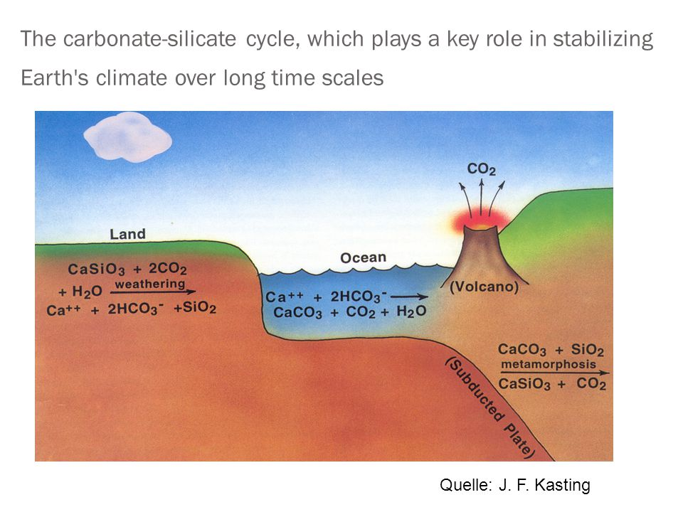 The carbonate-silicate cycle, which plays a key role in stabilizing Earth's climate over long time scales Quelle: J. F. Kasting
